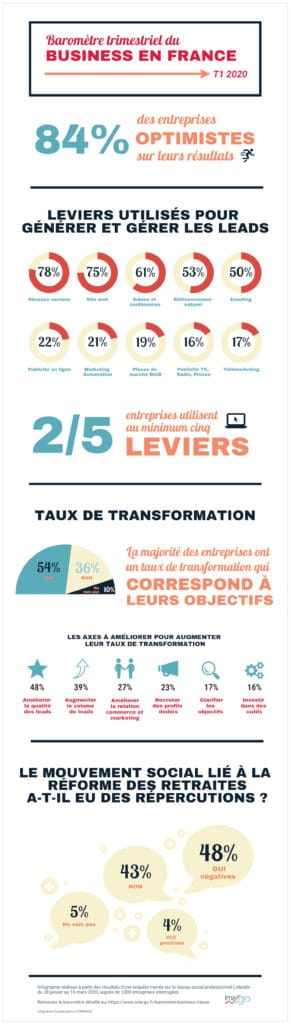 Infographie Barometre Business France T12020